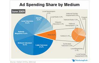 Ad Spending Share by Medium, June 2009