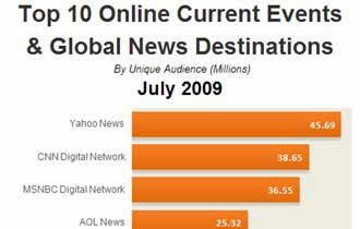 Top 10 Current Events & News Destinations, July 2009
