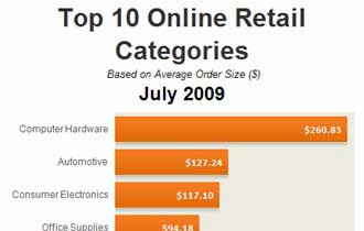 Top 10 Online Retail Categories, July 2009