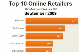 Top 10 Online Retailers, September 2009