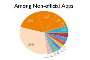 Nearly Half of Tweets Sent via Third-Party Apps