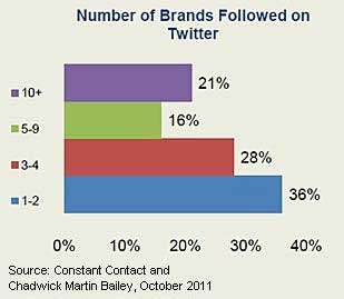 Marketing Profs, Number of Brands Followed on Twitter, Chadwick Martin Bailey