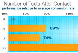 Texting Prospects (at the Right Time) Boosts Conversion