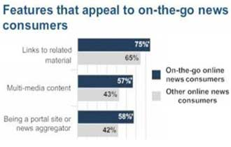 Pew Profiles 'On-the-Go' Mobile News Consumers