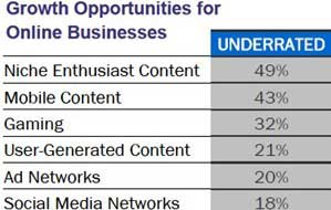 Media and Marketing M&A to Rebound in 2010