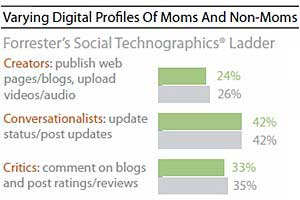 Forrester: Online Moms Less Social but More Purposeful
