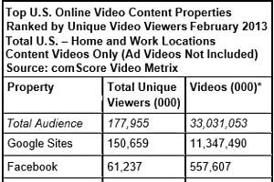 Facebook Hits All-Time High in Video Viewing; Google Delivers 2.2B Ads