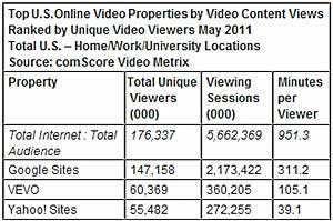 YouTube Drives Video Viewing to Record High in May