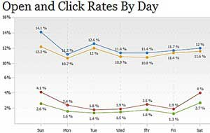 Email Metrics: Open and Click Rates Decline