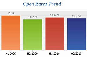 Email Metrics: Open, Click Rates Highest in the Morning