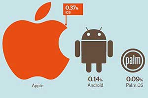 iPhone, iPad Users Most Likely to Click on Mobile Ads