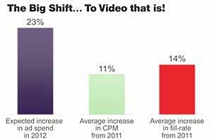 2012 Online Video Marketing Benchmarks and Trends