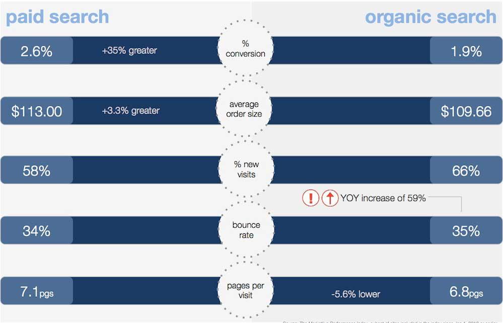 Paid Search Vs. Organic Search