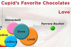 Hershey's Hogs Social Media Buzz, but Ferrero Rocher Garners Love