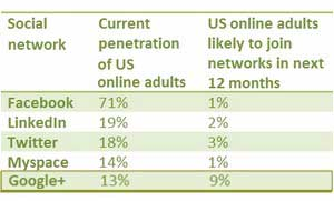 Google+ on Track to Become No. 2 Social Site in US