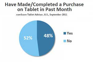 Half of Tablet Owners Made a Purchase via Device in September