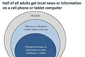 Pew Profiles 'On-the-Go' Mobile Local News Consumers