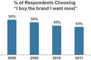 Fewer Americans Buying the Brands They Want Most