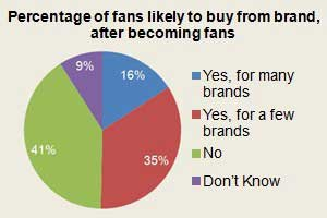 Facebook Brand Fans More Likely to Recommend, Buy Products