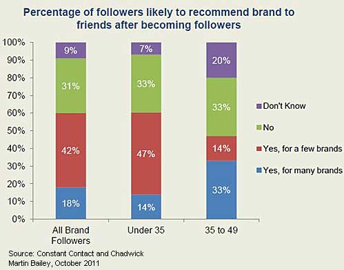 percentage of followers likely to recommend brand to friends after becoming followers, MarketingProfs, Chadwick Martin Bailey
