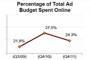 Half of SMBs Use Social Media for Marketing