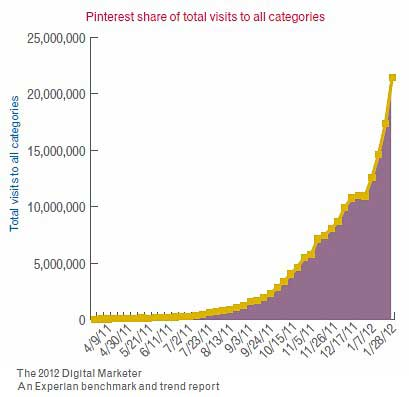 Chart of Pinterest Exponential Growth