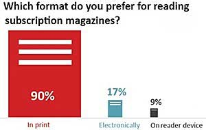 Consumers Want Print Magazines, but Also Relevance