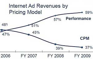 Internet Ad Revenues Rebounding, Reach $6.3B in 4Q09
