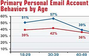 SMS Marketing Reaches Users of All Ages