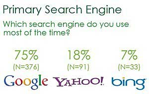 Online Searchers Swayed by Images, Multiple Brand Appearances