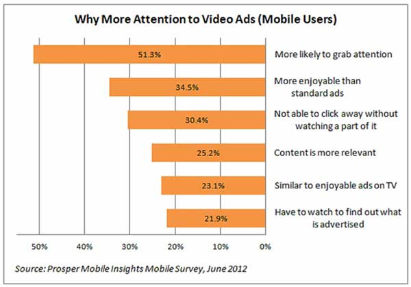 Chart - Why Video Ads Grab Mobile Users' Attention