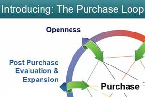 Ditch the Funnel: 'Purchase Loop' Echoes New Buyer Behavior