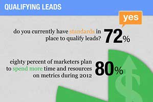 B2B Companies Ramping Up Data-Driven Marketing