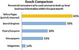 Trust in Yellow Pages Remains Strong