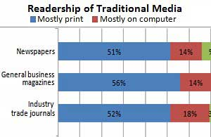 Senior Execs Consume Both Traditional and New Media