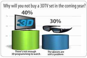 3DTV Failing to Woo Television Viewers