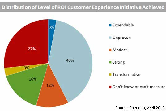 roi-level-achieved-from-cem-satmetrix.