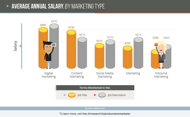 Content Marketing Jobs Salary Skill And Education