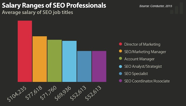 Career Management Seo Jobs Average Salaries Top Cities