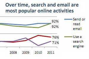 Search and Email Still Rule the Web, but Social Networking Rising