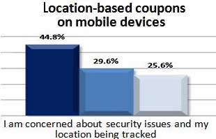 Location-Based Coupon Users Concerned About Privacy