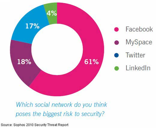 the benefits and risks that come with a social networking site What are the risks of social networking sites by an attacker can post a script on a social networking site that will run inside the browsers of those who view.