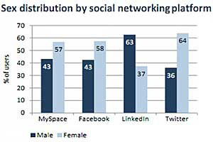 Social Media Use Nearly Doubles as Audiences Grow Older
