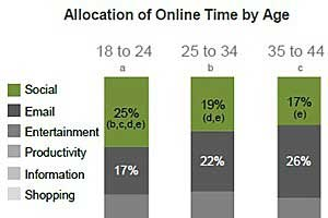 Age, Not Gender, Drives Most Social Media Use