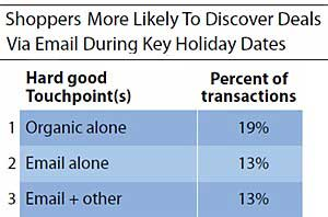 Email and Search Still Sway Most Online Buyers