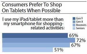 Forrester: Why Tablet Commerce May Beat Out Mobile