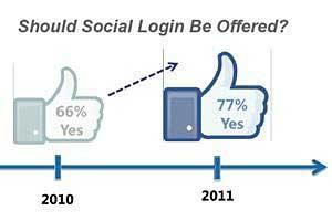 Social Media Users Prefer Social Login Over Traditional