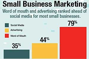 Small Businesses Tepid on Social Media, Prefer WOM and Advertising