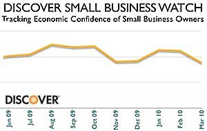 Small Business Owners Sour on Economy