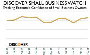 Small-Biz Confidence Higher, but Vacations on Hold
